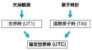 UT1 TAI UTC関係図