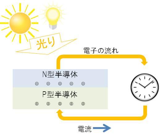 ソーラーセルの仕組み